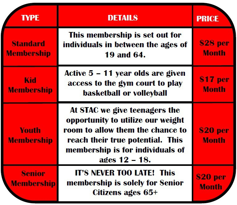 Membership types, details and prices